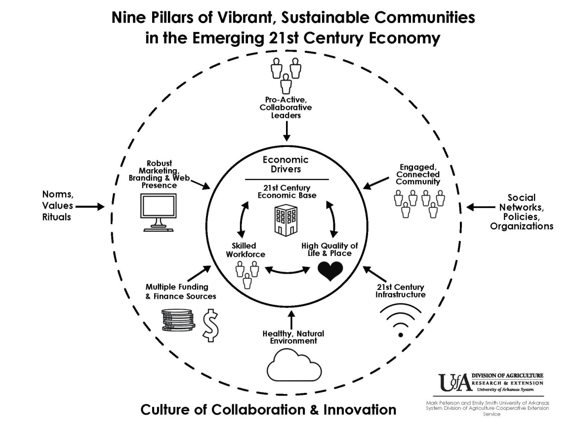 Nine Pillars of Communities